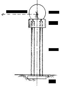 Bezeichnung der Teile des Radarturms